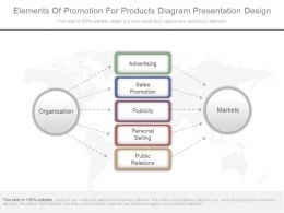 Innovative Elements Of Promotion For Products Diagram Presentation Design