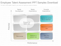 Innovative Employee Talent Assessment Ppt Samples Download