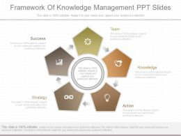 Innovative Framework Of Knowledge Management Ppt Slides