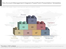Innovative Key Account Management Diagram Powerpoint Presentation Templates