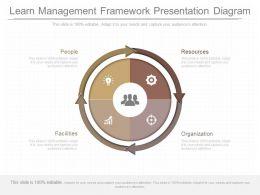Innovative Learn Management Framework Presentation Diagram