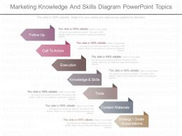 Innovative Marketing Knowledge And Skills Diagram Powerpoint Topics