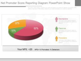 Innovative Net Promoter Score Reporting Diagram Powerpoint Show