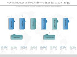 Innovative Process Improvement Flowchart Presentation Background Images