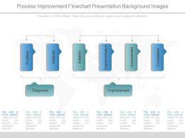 Innovative Process Improvement Flowchart Presentation Background Images