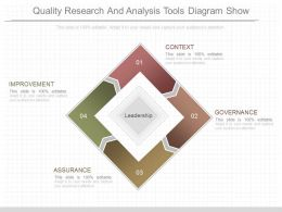 Innovative Quality Research And Analysis Tools Diagram Show