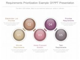 Innovative Requirements Prioritization Example Of Ppt Presentation