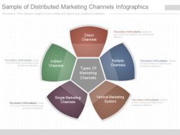 Innovative Sample Of Distributed Marketing Channels Infographics