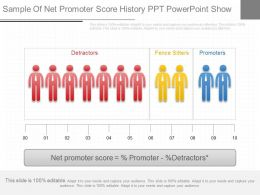 Innovative Sample Of Net Promoter Score History Ppt Powerpoint Show
