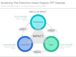 Innovative Sustaining That Distinctive Impact Diagram Ppt Example