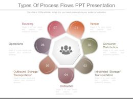 Innovative Types Of Process Flows Ppt Presentation