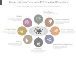 Innovative Unique Features Of E Commerce Ppt Powerpoint Presentation
