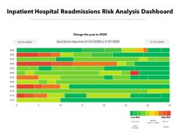 Inpatient Hospital Readmissions Risk Analysis Dashboard
