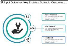 Input Outcomes Key Enablers Strategic Outcomes Customer Result
