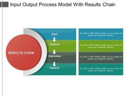 Input Output Process Model With Results Chain