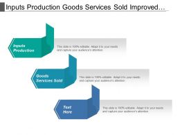 Inputs Production Goods Services Sold Improved Shareholder Value