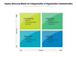 Inquiry Advocacy Matrix For Categorization Of Organization Communication