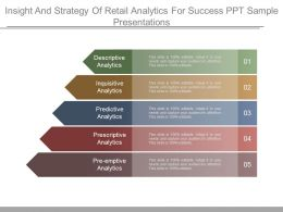 Insight And Strategy Of Retail Analytics For Success Ppt Sample Presentations