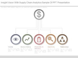 Insight Vision With Supply Chain Analytics Sample Of Ppt Presentation