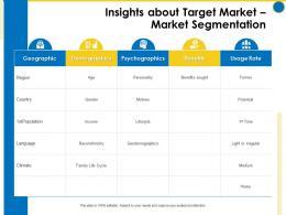 Insights About Target Market Market Segmentation Business Manual Ppt Professional