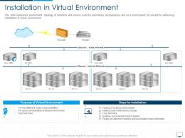 Installation In Virtual Environment Cloud Computing Infrastructure Adoption Plan Ppt Diagrams