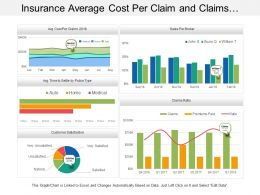 Insurance Average Cost Per Claim And Claims Ratio Dashboard