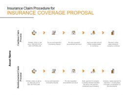 Insurance Claim Procedure For Insurance Coverage Proposal Ppt Powerpoint Presentation