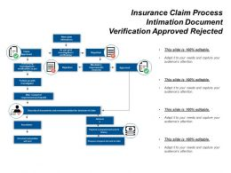 Insurance Claim Process Intimation Document Verification Approved Rejected