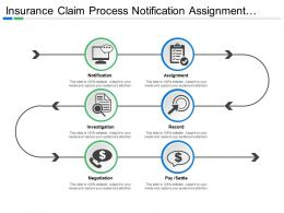 Insurance Claim Process Notification Assignment Record Investigation Negotiation Pay