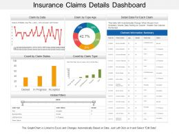 Insurance Claims Details Dashboard