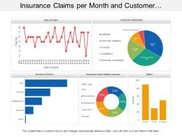 Insurance Claims Per Month And Customer Satisfaction Dashboard