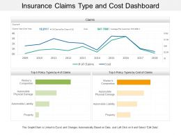 Insurance Claims Type And Cost Dashboard