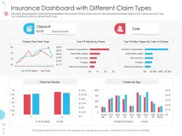 Insurance Dashboard With Different Claim Types Powerpoint Template