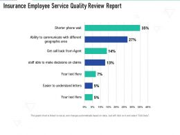 Insurance Employee Service Quality Review Report