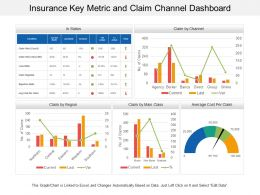 Insurance Key Metric And Claim Channel Dashboard