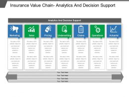 Insurance Value Chain Analytics And Decision Support
