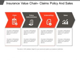 Insurance Value Chain Claims Policy And Sales