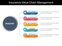 Insurance Value Chain Management