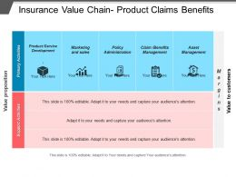 Insurance Value Chain Product Claims Benefits