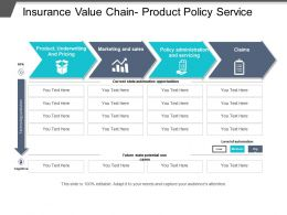 Insurance Value Chain Product Policy Service