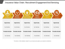Insurance Value Chain Recruitment Engagement And Servicing