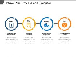 Intake Plan Process And Execution