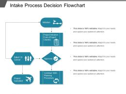Intake Process Decision Flowchart