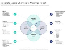 Integrate Media Channels To Maximize Reach Internet Marketing Strategy And Implementation
