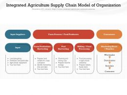 Integrated Agriculture Supply Chain Model Of Organization