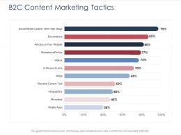 Integrated B2C Marketing Approach B2C Content Marketing Tactics Ppt Portfolio Background