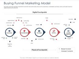 Integrated B2C Marketing Approach Buying Funnel Marketing Model Ppt Ideas Maker
