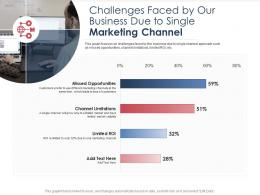 Integrated B2C Marketing Approach Challenges Faced By Our Business Due To Single Marketing Channel Ppt Ideas