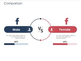 Integrated B2C Marketing Approach Comparison Ppt Inspiration Background