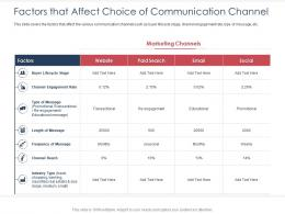 Integrated B2C Marketing Approach Factors That Affect Choice Of Communication Channel Ppt Elements